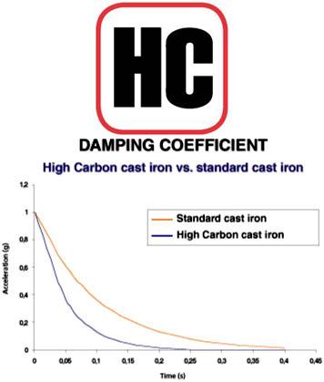 Brembo Brake Discs High Carbon Damping Coefficient
