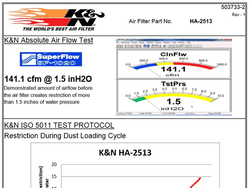 k&n airflow test